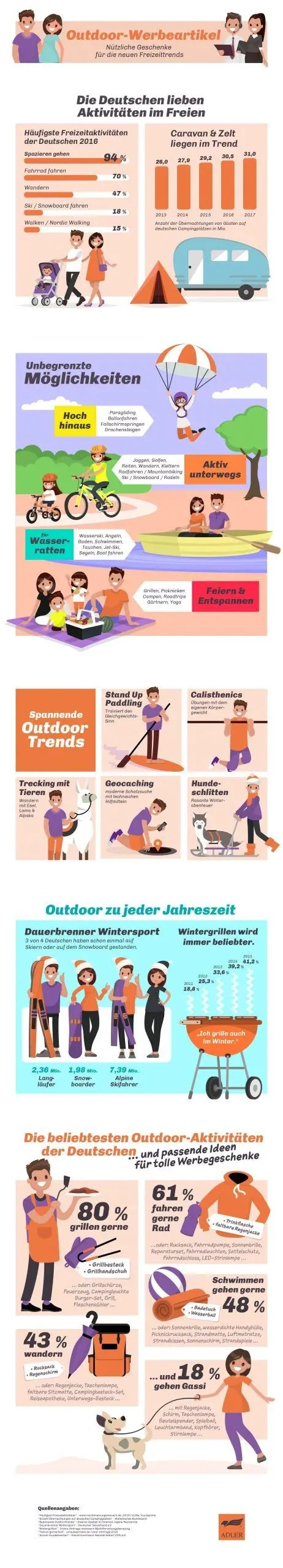Infografik Outdoor-Werbeartikel