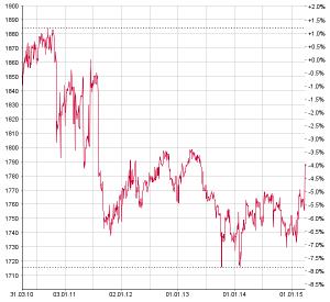 OTC-X Index Banken.