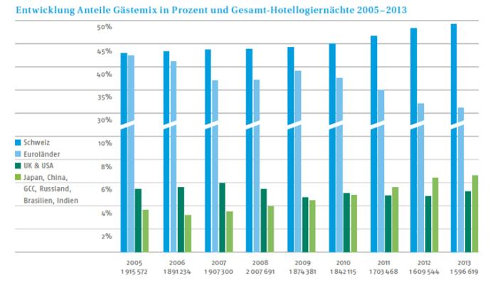Abbildung 1: entnommen aus Geschäftsbericht 2013 der Tourismusorganisation Engadin St. Moritz (S. 22).