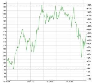Die Apple-Aktie hat ein eigenes Death-Cross ausgebildet. Chart: www.moneynet.ch