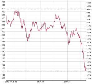 Leidet unter dem Verfall der Rohstoffpreise: die Glencore-Aktie. Chart: www.moneynet.ch
