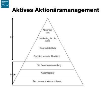Das aktive Aktionärsmanagement besteht aus Pflicht- und Kürkomponenten.