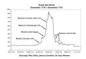 South Sea Bubble: Die Symptome einer Spekulationsblase sind immer noch die gleichen.