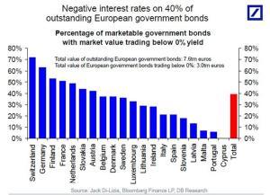 Abb. 2: Über 70% der Staatsanleihen in der Schweiz weisen einen Negativzins auf.