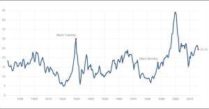 Der Shiller -CAPE-Index befindet sich wieder auf einem hohen Niveau. Chart: www.multpl.com/shiller-pe/