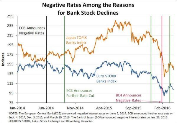Negativzinsen vs Bankenaktienkurse