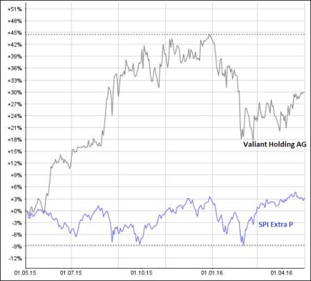 Klare Outperformance: Die Aktie der Valiant Holding hat sich binnen Jahresfrist besser geschlagen, als der SPI Extra. Grafik: www.money-net.ch