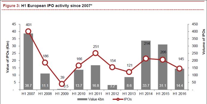 IPO Aktivität in Europa seit 2007