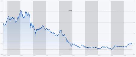 Chart SWX Utility-Index 10 Jahre. Quelle: SIXid