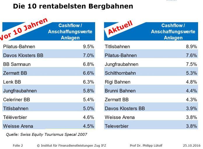 10-rentabelste-bergbahnen