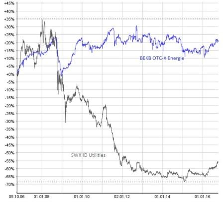 Bei den SIX kotierten Energiewerten (grau) zeichnet sich eine Bodenbildung ab. Die OTC-X gehandelten Energieaktien (blau) bewegen sich seit Jahresbeginn aufwärts. Chart: www.moneynet.ch