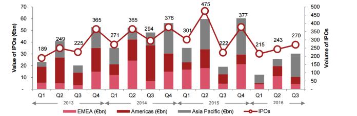 Globale IPO-Aktivitäten aufgeschlüsselt nach Region. Quelle: PwC