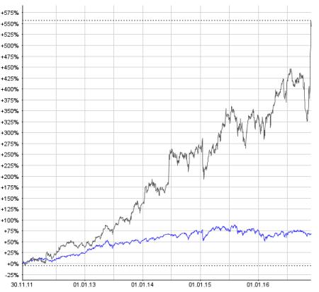 Die Actelion-Aktie gehörte in den letzten fünf Jahren zu den Überfliegern im SPI (blaue Linie). Chart: www.moneynet.ch