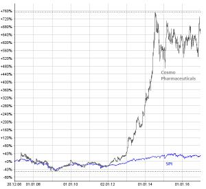 Die Cosmo-Aktie ist seit dem IPO ein Highflyer an der Schweizer Börse. Chart: www.moneynet.ch