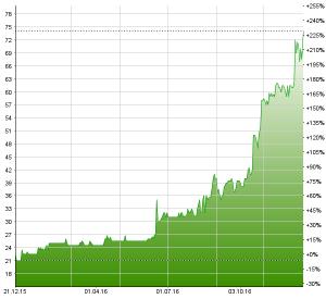 Der Aktienkurs von Zur Rose hat sich in diesem Jahr fast verdreifacht. Chart: www.moneynet.ch