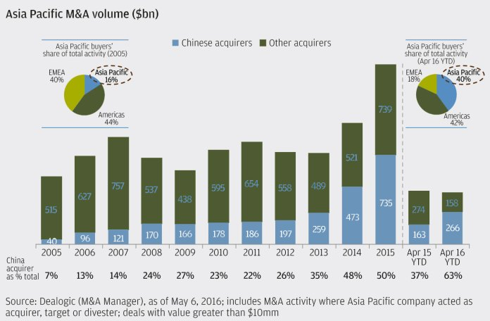 Der Anteil der Asia-Pacific-Region am internationalen M&A-Volumen wächst stetig. Bild: JPMorgan Chase & Co.