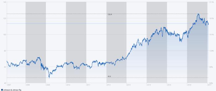 Obwohl der Preis für Actelion hoch ist, dürfte sich der US-Konzern Johnson&Johnson damit weiteres Wachstum gesichert haben. Chart: SIXid