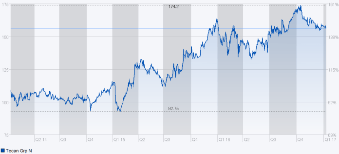 Chart Tecan