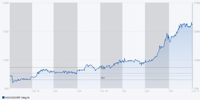 Die Entwicklung des Aktienkurses von Hochdorf seit Januar 2015. Quelle: Six iD