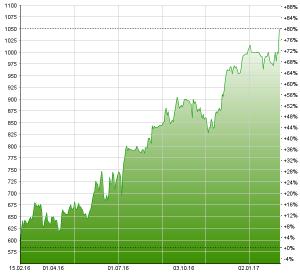 Der Aktienkurs von Comet macht dem Namen der Firma alle Ehre. Chart: www.moneynet.ch