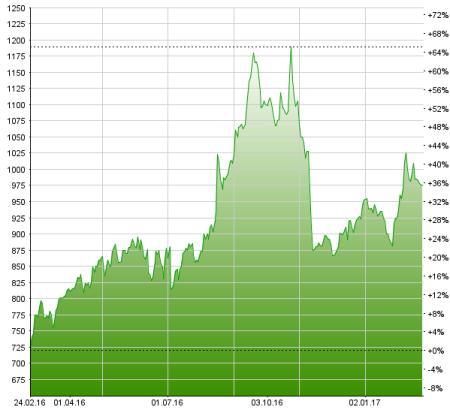 Der Kurs der LEM-Aktie ist der fairen Bewertung offenbar schon weit vorausgeeilt. Chart: www.moneynet.ch