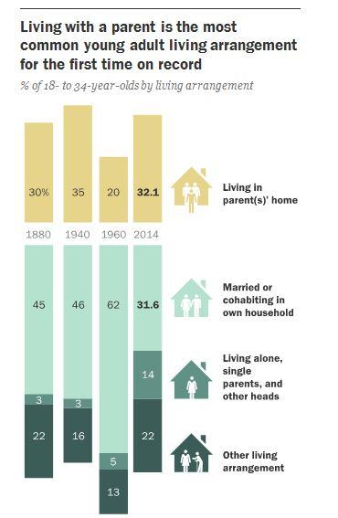 Zum ersten Mal seit den 1880er Jahren wohnen mehr junge Erwachsene bei den Eltern als mit einem Partner oder allein in einer eigenen Wohnung. Chart:
