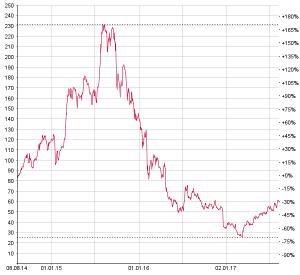 Chart Aktienkurs Leonteq