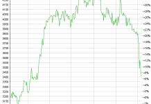 Chart Metall Zug