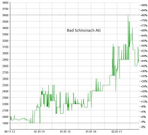 Chart Bad Schinznach
