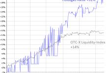 OTC-X Liquitdity
