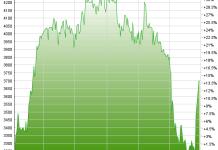 Chart MetallZug