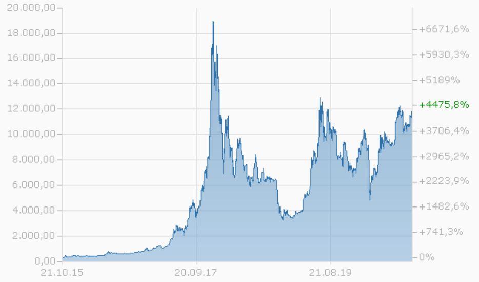 BTC-Aktien ausstehend