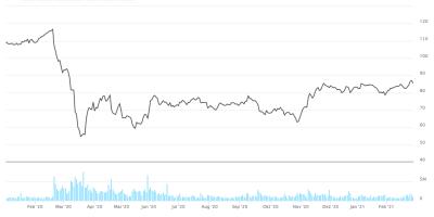 Aktienchart Swiss Re