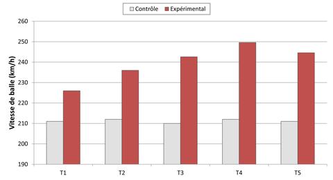 Evolution de la vitesse de balle au cours des 18 semaines de protocole et 5 semaines après la fin de l'étude
