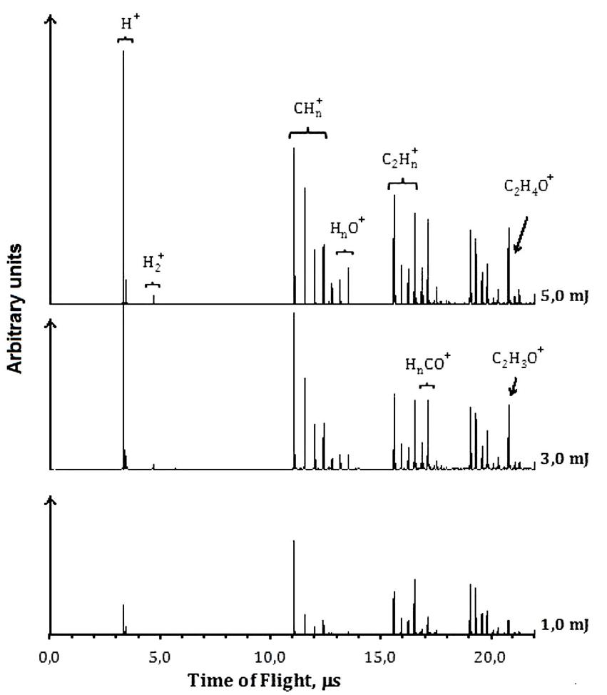 Dissociation Ionization And Ionization Dissociation By