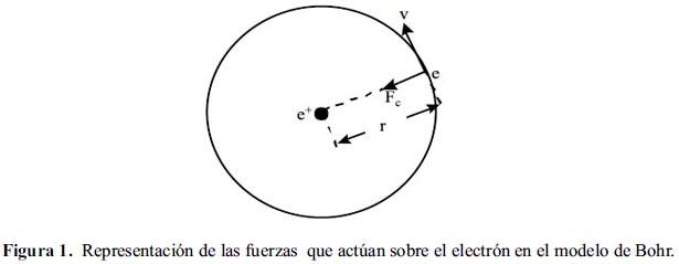 Consideraciones Sobre El Modelo Del átomo De Bohr