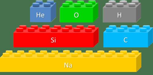 lego-atomos