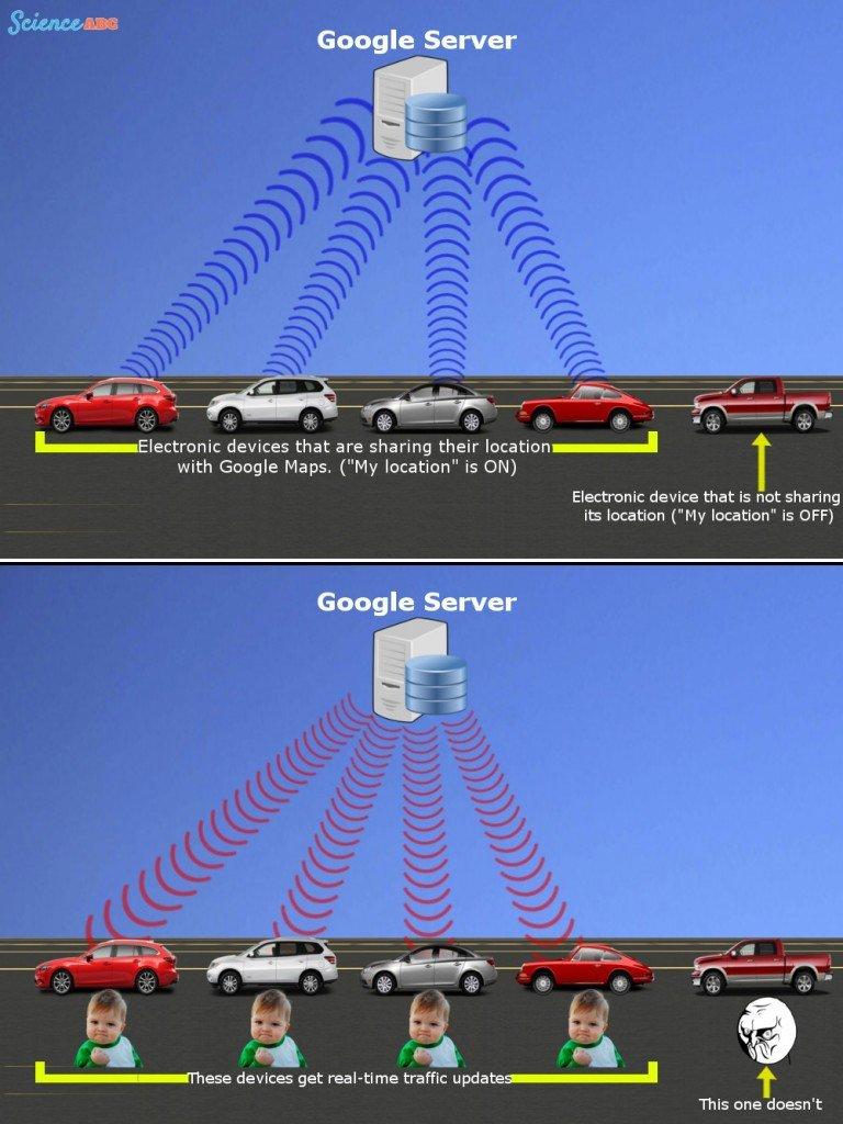 Localização do tráfego do servidor Google Mapas de rastreamento GPS