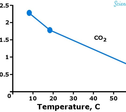 Solubilidade de Gases vs Temperatura co2