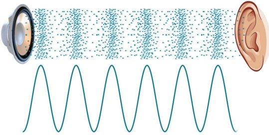 Ondas sonoras que vêm do alto-falante para o ouvido