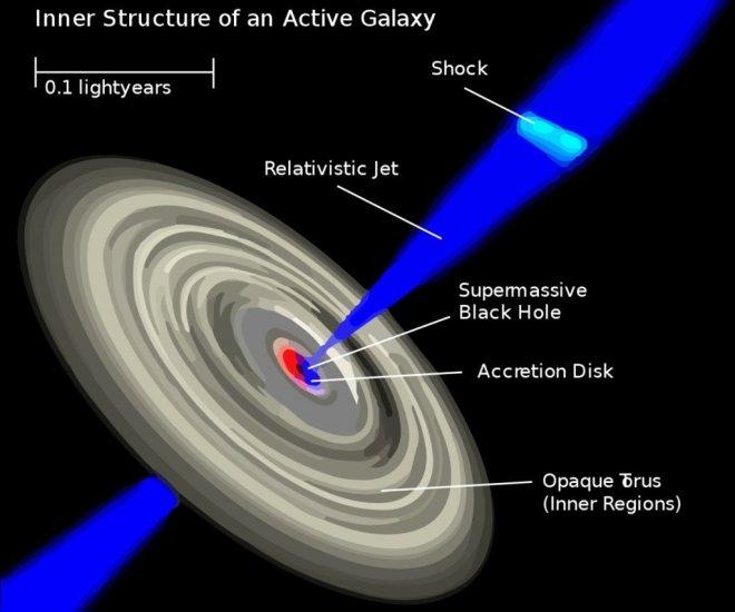 parte do quasar