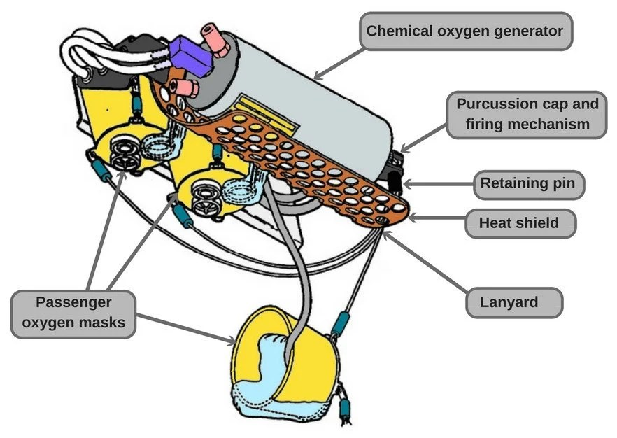 Aircraft oxygen generator diagram