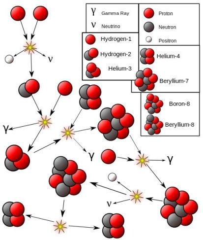 Proton-Proton_III_chain_reaction