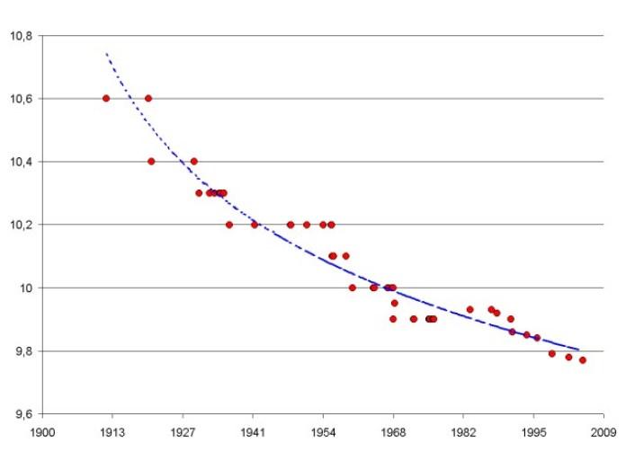 World-record progression 100m men