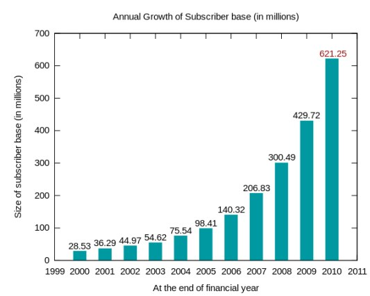 crescimento móvel na índia