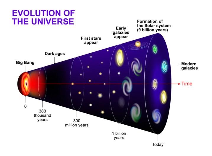 Evolution of the Universe(Designua)s