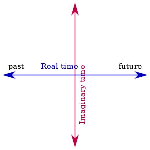 Matematicamente, o tempo imaginário é simplesmente uma linha perpendicular ao eixo do tempo