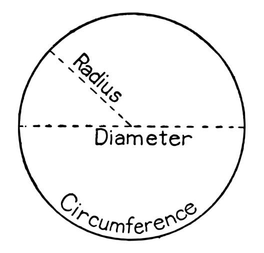 círculo com etiquetas para raio, diâmetro e circunferência (Morphart Creation) s