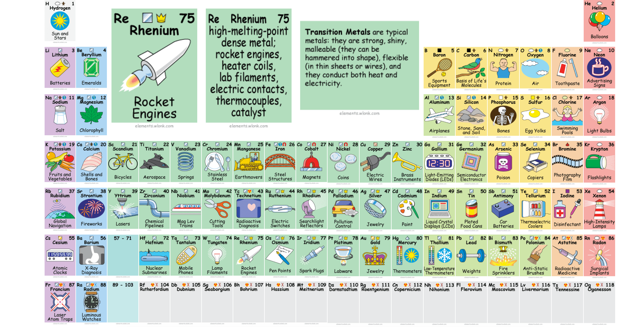 This Awesome Periodic Table Tells You How To Actually Use