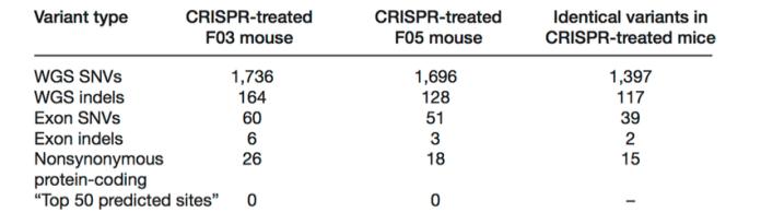 crispr table